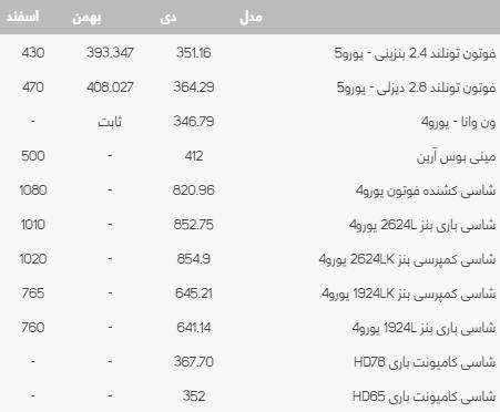 شرایط فروش ایران خودرو دیزل شهریور 99